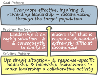 Leadership GPS